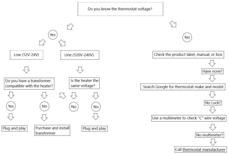 Thermostat voltage flowchart