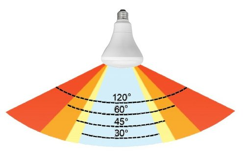The beam angle of an LED bulb