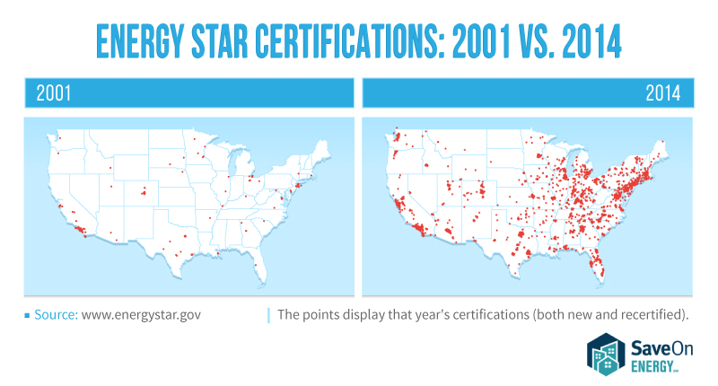 Energy Star Certifications