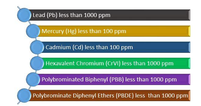 Six hazardous RoHS materials
