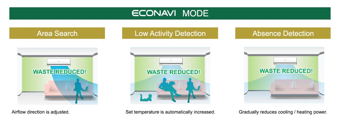Features of the ECONAVI