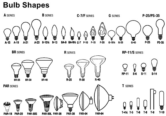 light bulb fitting guide  light bulb types and shapes