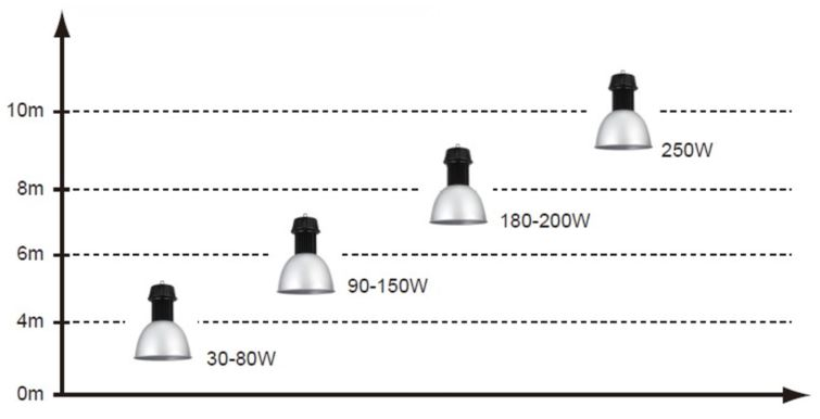 LED low bay lighting ceiling height