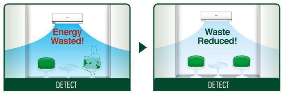 Panasonic econavi energy efficient heating and cooling system