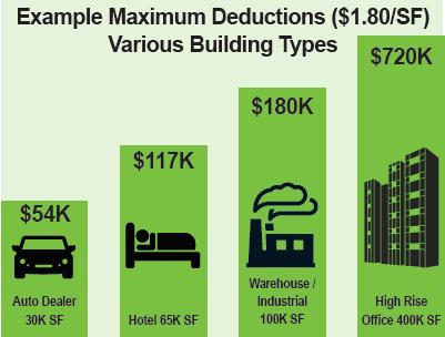 epact 2005 maximum tax deductions