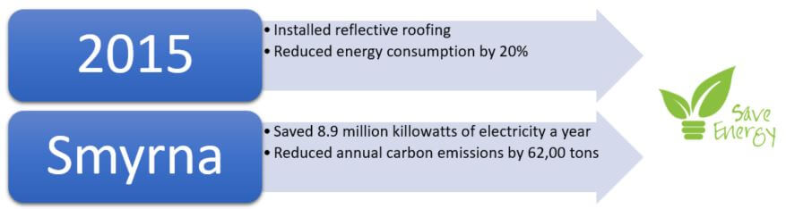 floor and décor retail energy consumption chart