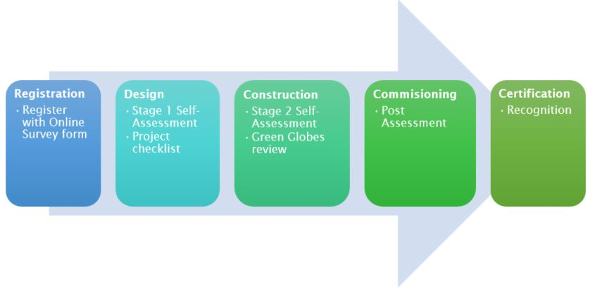 Green Globes certification process
