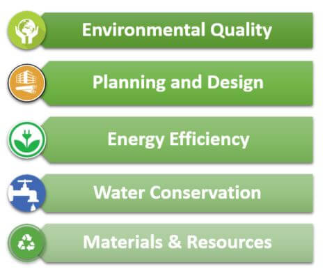 green building practices