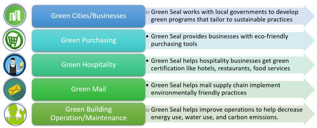 green seal institutions