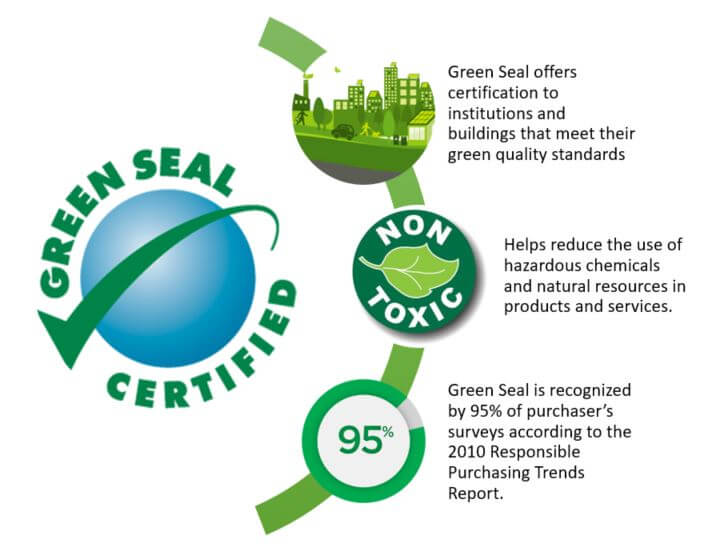 Green Seal engages in green practices