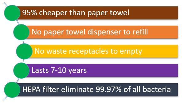 Hand dryer benefits