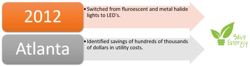 Atlanta airport energy consumption