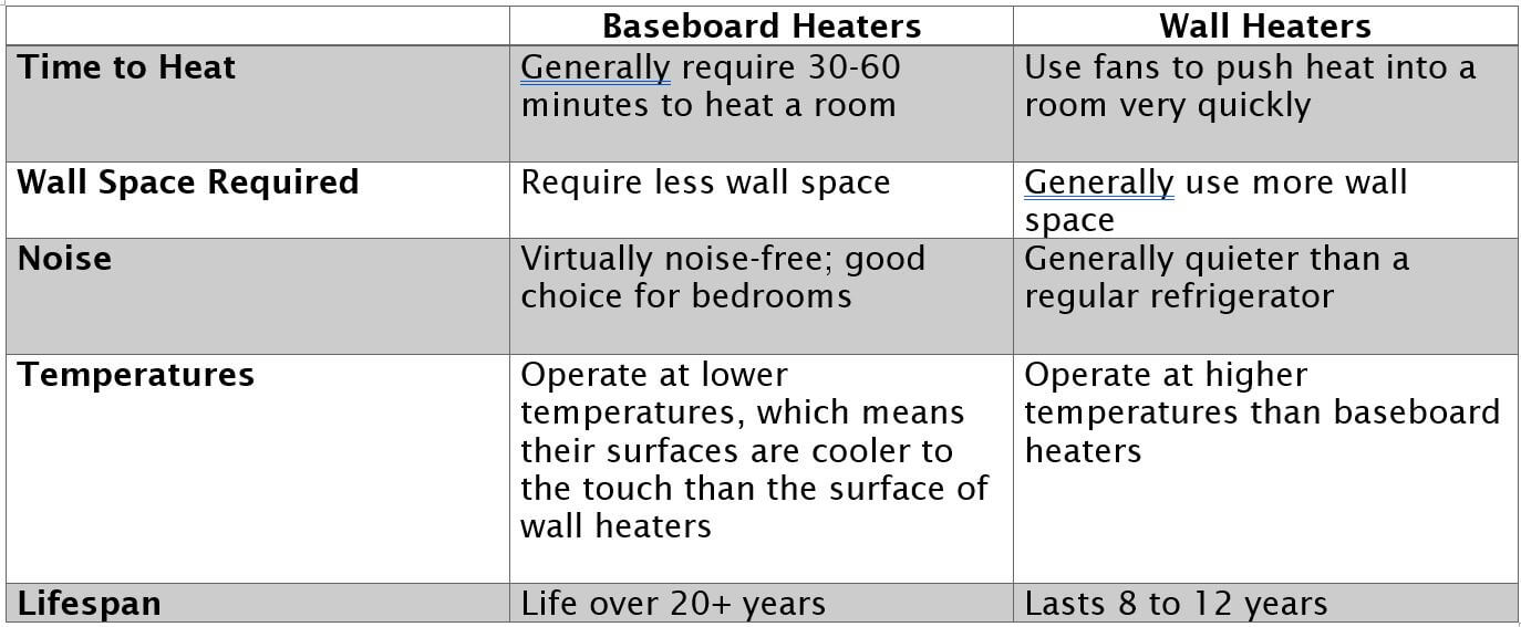 heaterchart
