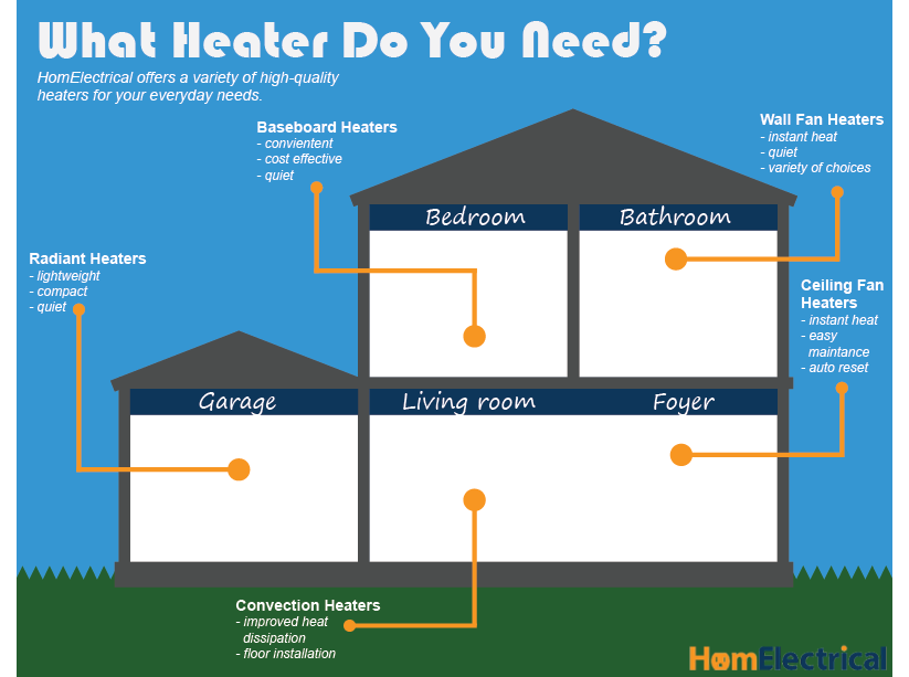 which heater is best info-graph