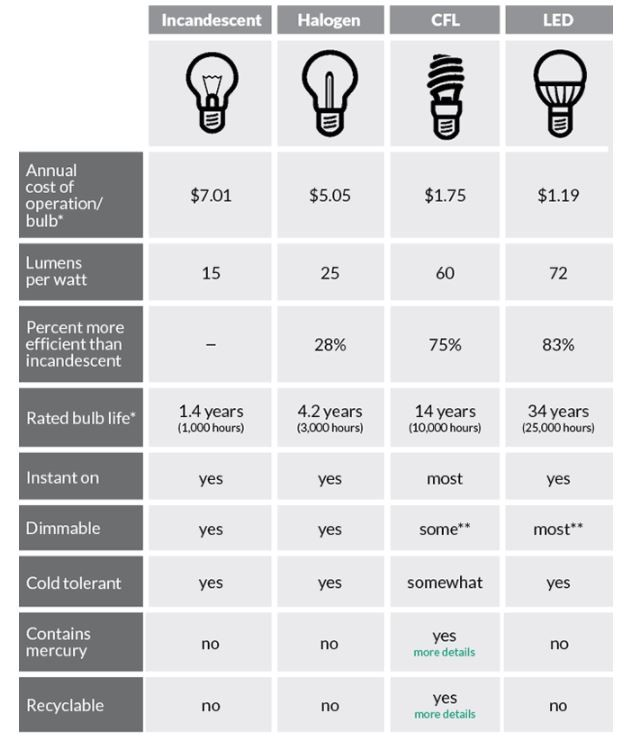 Led Light Bulb Comparison Design