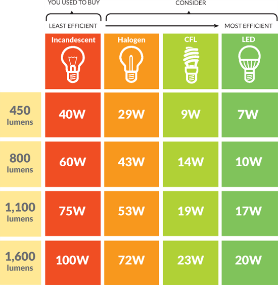 CFL's Vs. Halogen Vs. Fluorescent Vs. Incandescent Vs. LED