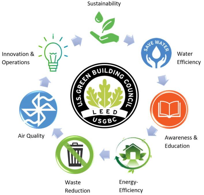 Leed Certification How Leed Certified Buildings Are Focused On