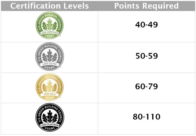 LEED rating levels