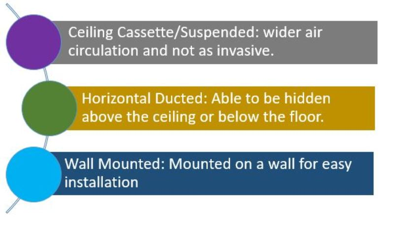 Mini split mounting options