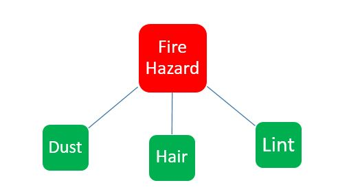 Fire hazardous material for outlets