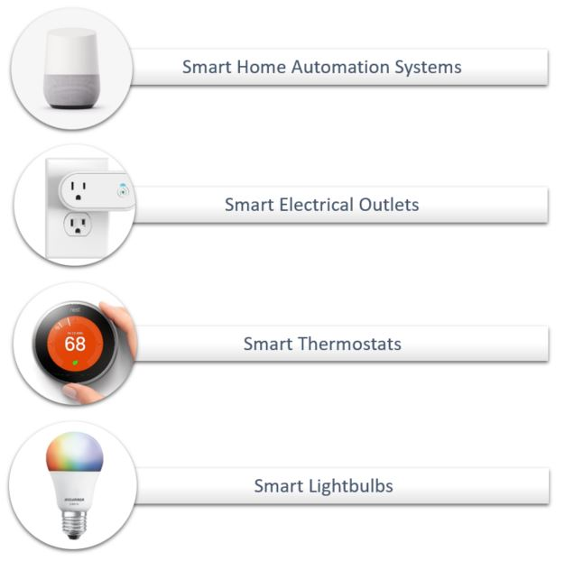 smart technology products