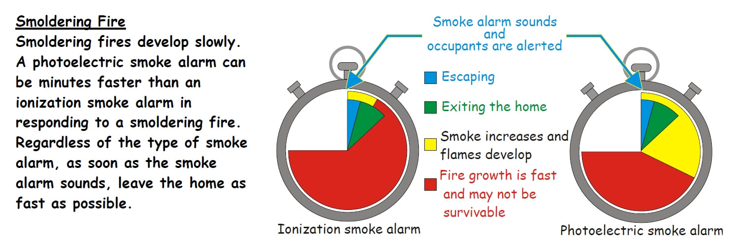 ionization and photoelectric smoke detector infographic