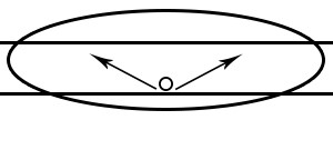 Illustration of shoebox beam angle