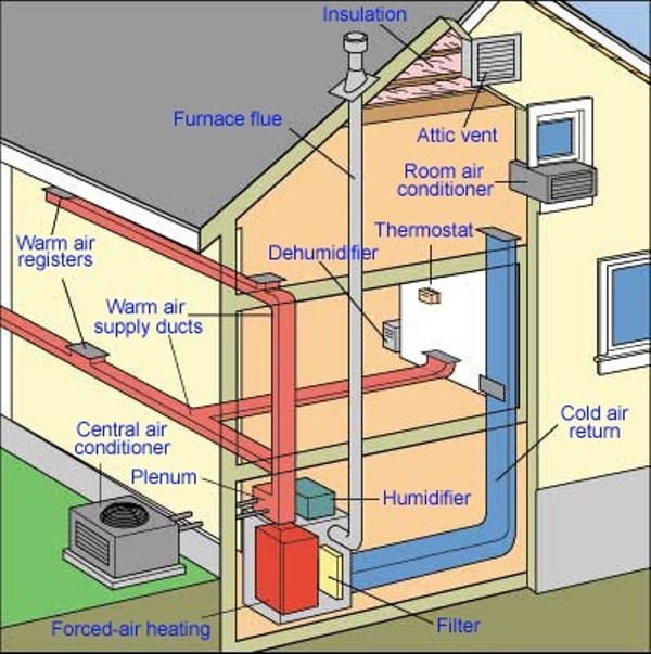 Central heat and air duct description