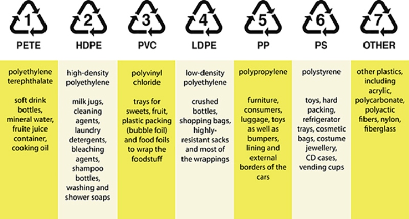 Recycling Chart by Number