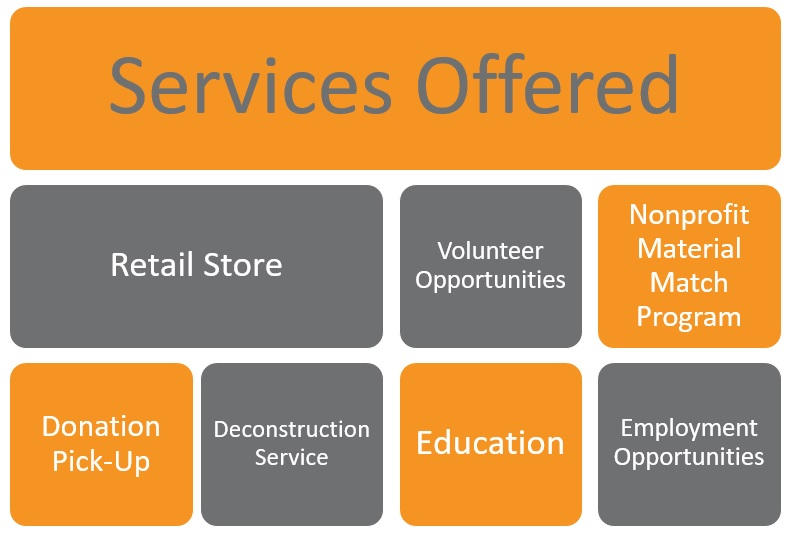 LBC services: retail store, volunteer options, nonprofit material match program, donation pick-up, deconstruction service, education, and employment opportunities
