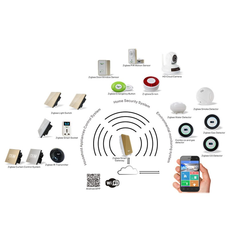 Smart Home Automation Devices What Is The Difference