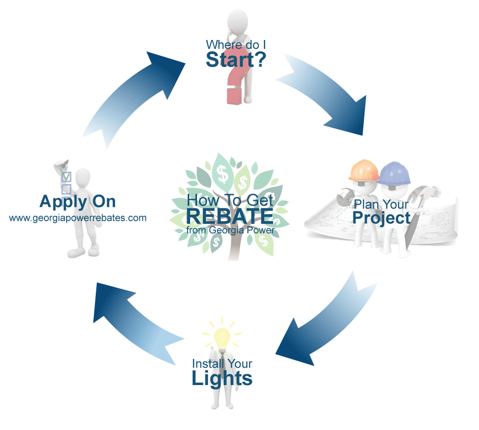 Explanation of how to get the Georgia Power Lighting Rebate