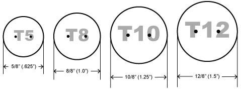 Tube diameter explanation